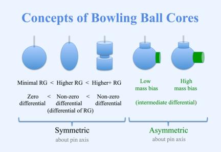 Bowling ball - Wikiwand
