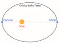 Afelio Perielio Sole Terra.png
