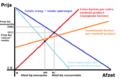 Afzetgrafiek concurrentie en monopolie met tekst.png