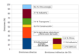 Annual greenhouse gas emissions by sector, in 2010 (color) es.png