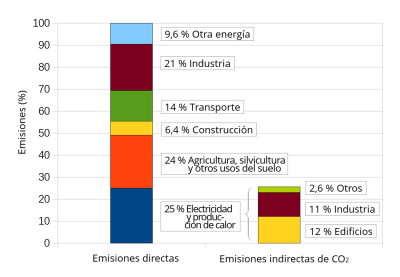File:Annual greenhouse gas emissions by sector, in 2010 ...