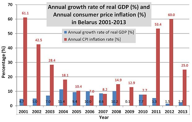 Belarusian annual GDP and CPI rates 2001-2013 Belarus - Annual GDP and CPI rates 2001-2013.jpg
