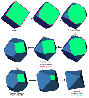 Dual polyhedron - Truncation sequence from a cube to its dual octahedron. A polyhedral dual is called a face-rectification or a birectification.