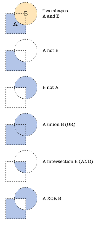 Boolean operations on polygons - Different boolean operations