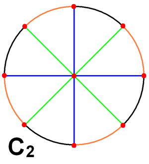 Hyperoctahedral group - Image: C2 group circle domains