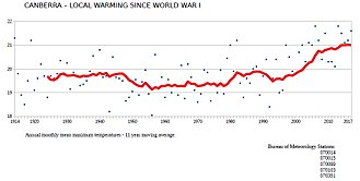 Canberra - Temperature change in Canberra