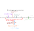 Chanology early timeline.PNG