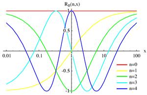 Chebyshev rational functions - Image: Chebychev Rational 1