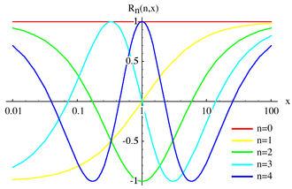 Chebyshev rational functions - Image: Chebychev Rational 1