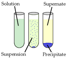 Chemical precipitation diagram.png