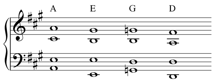 "Chromatic descending 5-6 sequence (I-V-VII-IV) from which ""Lay, Lady, Lay"" sequence is derived, through use of the parallel minor on the second and fourth chords (I-iii-VII-ii) ( Play (help*info) ) Chromatic descending 5-6 sequence.png"