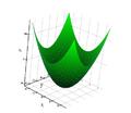 Circular Paraboloid.png