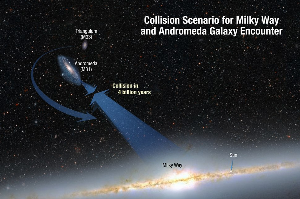 Collision paths of our Milky Way galaxy and the Andromeda galaxy