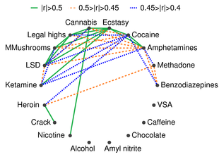 Substance Abuse  Wikipedia This Diagram Depicts The Correlations Among The Usage Of  Legal And  Illegal Drugs Alcohol Amphetamines Amyl Nitrite Benzodiazepine  Cannabis  Essay On Importance Of English Language also Sample Of An Essay Paper  Persuasive Essay Paper