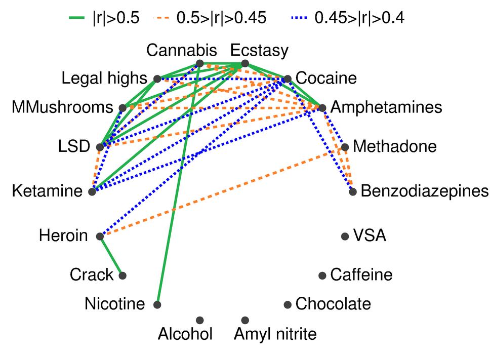 Correlations between drugs usage