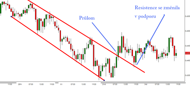 Forex down trend
