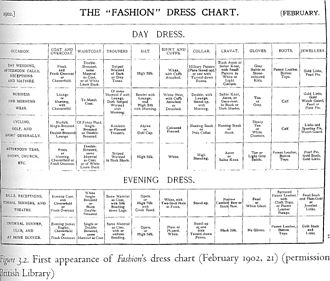 Western dress codes - A historic chart of dress codes from Fashion, 1902