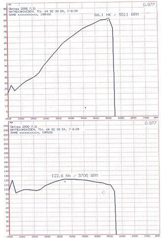 Dynamometer - Dyno graph 2