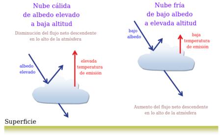 Resultado de imagen de La fuente más importante del calentamiento atmosférico proviene de la radiación terrestre de longitud de onda larga