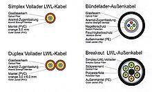 Übertragungstechnik: Singlemode, SFP Modultyp: SFP, SFP Anschluss: LC ...