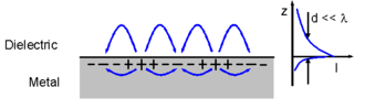 Evanescent field - Schematic representation of a surface wave propagating along a metal-dielectric interface. The fields away from the surface die off exponentially (right hand graph) and those fields are thus described as evanescent in the z direction