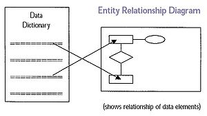 Structured analysis - Image: Entity Relationship Diagram