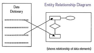 structured analysis   wikipediaentity relationship diagram  essential for the design of database tables  extracts  and metadata