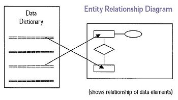Entity relationship diagram, essential for the...