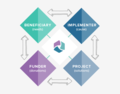 Equitable Impact Project Cycle.png