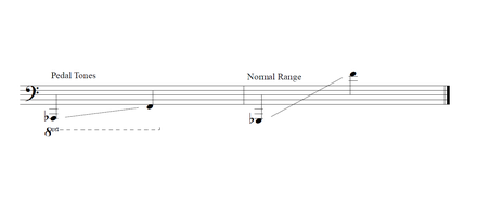 440px F_Contrabass_Range_ _v2 types of trombone wikiwand