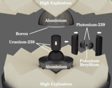 Diagram showing fast explosive, slow explosive, uranium tamper, plutonium core and neutron initiator