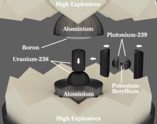 Diagram, der viser hurtig eksplosiv, langsom eksplosiv, uran manipulation, plutoniumkerne og neutroninitiator
