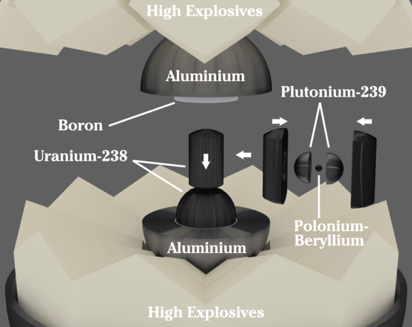 Basic nuclear components of the Gadget. The uranium slug containing the plutonium sphere was inserted late in the assembly process. Fat Man design model.png