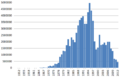 Fisheries capture of Trachurus murphyi 1950-2012.png