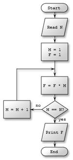 Мысалы, факториал есептелген алгоритмның блок-схемасы