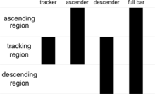 examples of the symbols for a tracker, ascender, descender, and full bar in an Intelligent Mail barcode.