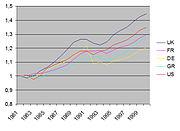 αυξηση ΑΕΠ 1980-2000. Πηγή: Penn World Tables