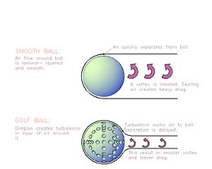 Eddy (fluid dynamics) - Comparison of air flow around a smooth golf ball versus a dimpled golf ball.