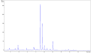 Phenolic content in tea - Green tea UV 280 nm chromatogram. Highest peak is caffeine, second highest is EGCG