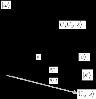 Grover's algorithm - Image: Grovers algorithm geometry