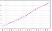 Η ανάπτυξη του πληθυσμού (1961-2003) από στοιχεία του FAOSTAT.