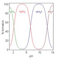 Acidoj kun pli ol unu jonigeblaj hidrogenatomoj estas nomitaj poliprotaj acidoj, kaj havas multoblajn deprotonation-ŝtatojn, ankaŭ nomitajn specioj. Tiu bildo punktskribas la relativajn procentojn de la malsama protonigspecio de fosforacido H da 3 P O 4 kiam funkcio de solvo p H. Phosphoric-acido havas tri jonigeblajn hidrogenatomojn kies p K da A estas ĉirkaŭ 2, 7 kaj 12. Sub p H 2, la ekskurset protonateita specio H 3 P O 4 dominas; la duoblo protonateis speciojn H da 2 P O kiun 4 minuso dominas proksime de p H 5; la unuope protonateita specio H da P O 4 2 minuso dominas proksime de p H 9 kaj la unprotonatita specio P O 4 3 minuso dominas super p H 12