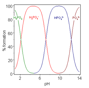 Acid dissociation constant - Phosphoric acid speciation