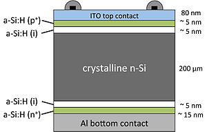 Crystalline silicon - Schematics of a HIT-cell