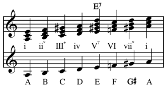 Minor scale - Harmonic minor scale in A-minor
