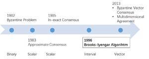 Brooks–Iyengar algorithm - Image: History of Brooks Iyengar Algorithm