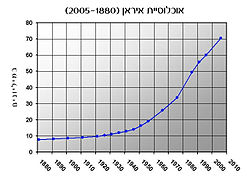 Iran Population (1880-2005)-Hebrew.jpg