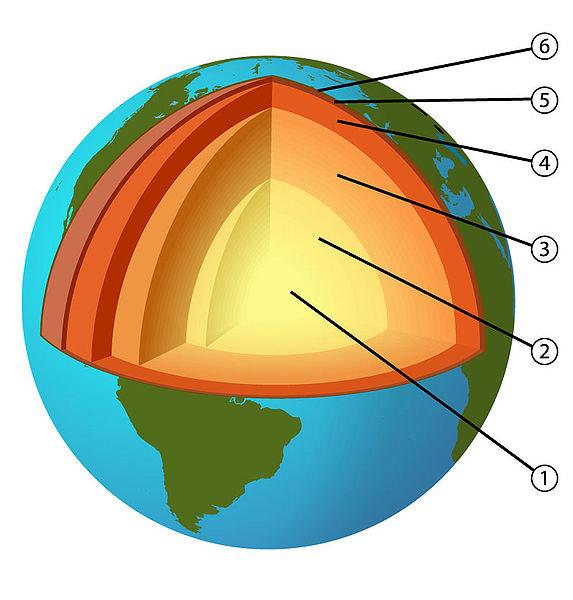 573px-Jordens_inre_med_siffror.jpg