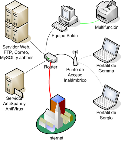 Wireless LANs are often used for connecting to local resources and to the Internet LAN.png