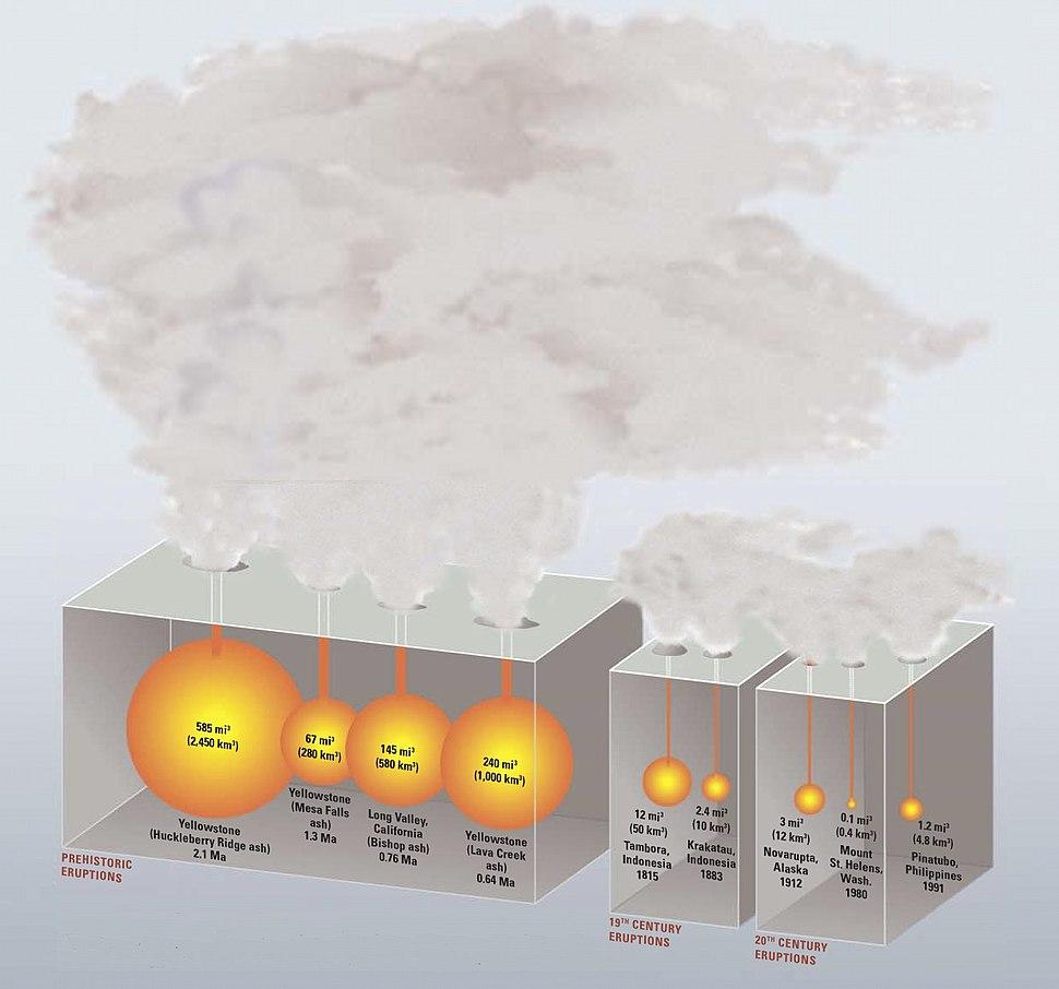 Large eruptions